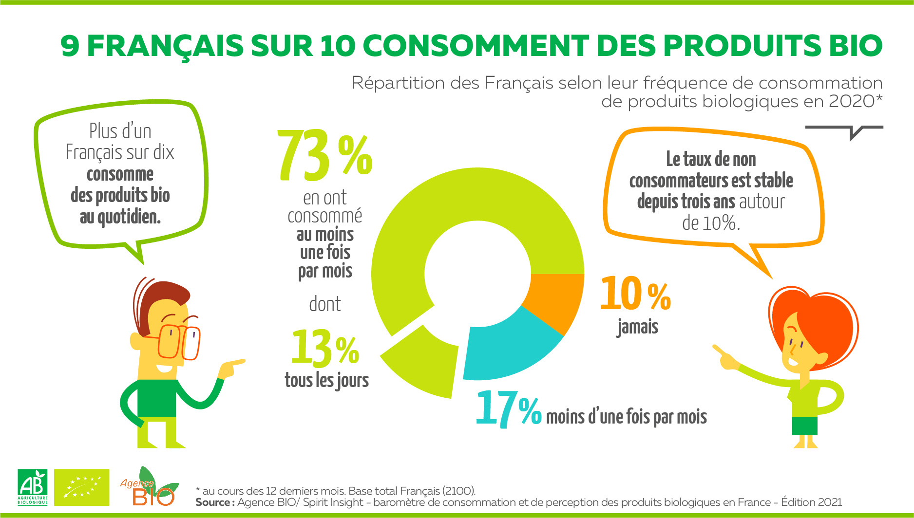 Consommation bio en France 1