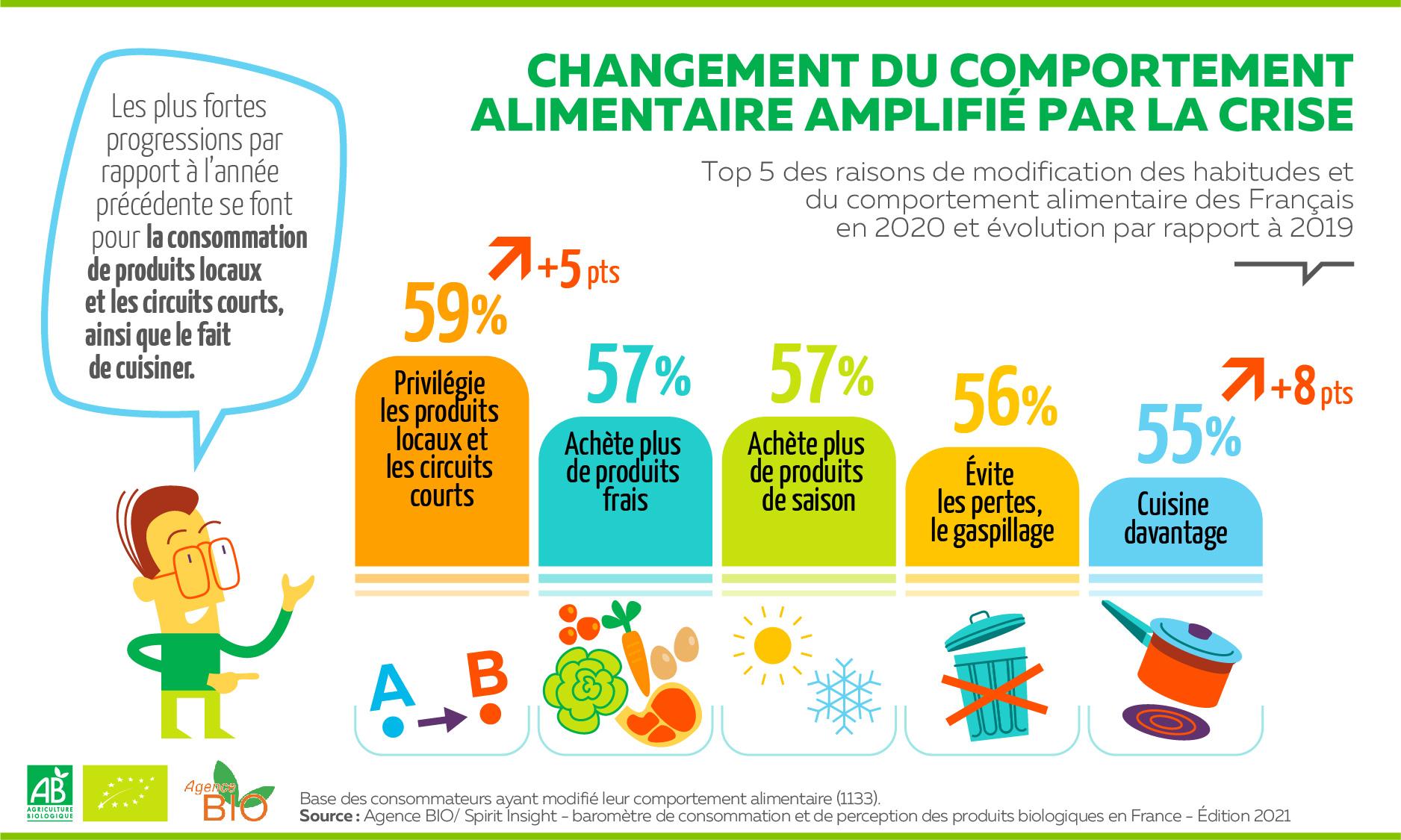 Comsommation bio en France 2